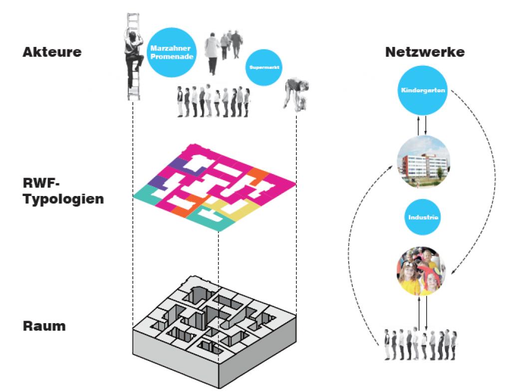 Akteure und Netzwerke (c) RWF