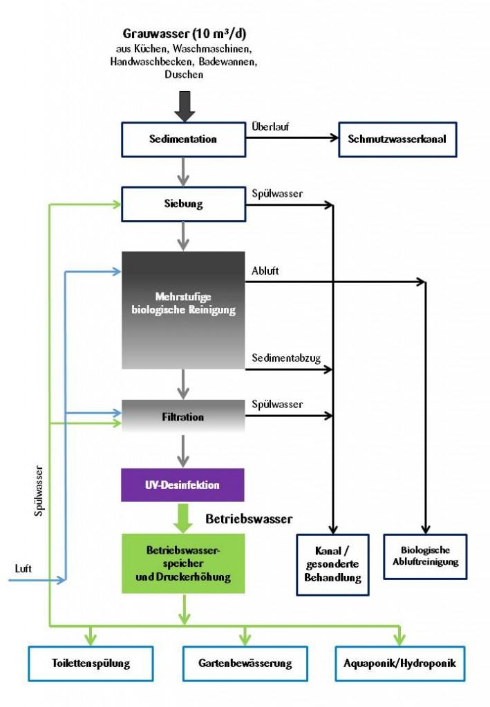 Übersichtsschema Grauwasserrecycling im Block 6. (c) ROOF WATER-FARM, Grafik: Nolde & Partner