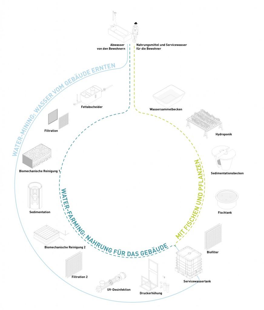 RWF-Komponenten und Kreislaufprinzipien, Beispiel Grauwasserrecycling und Aquaponik-Farming in einem Wohngebäude. Grafik: Jürgen Höfler (Grafik kann per Klick vergrößert werden.)