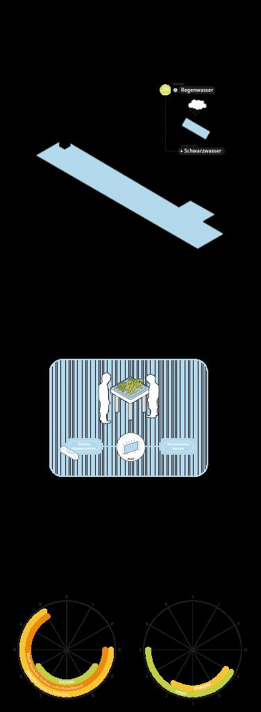 Gebäudetypologie BILDUNGSBAU (c) RWF