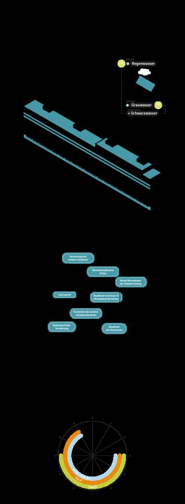 Gebäudetypologie SONDERBAU WOHNEN. Grafik: Jürgen Höfler