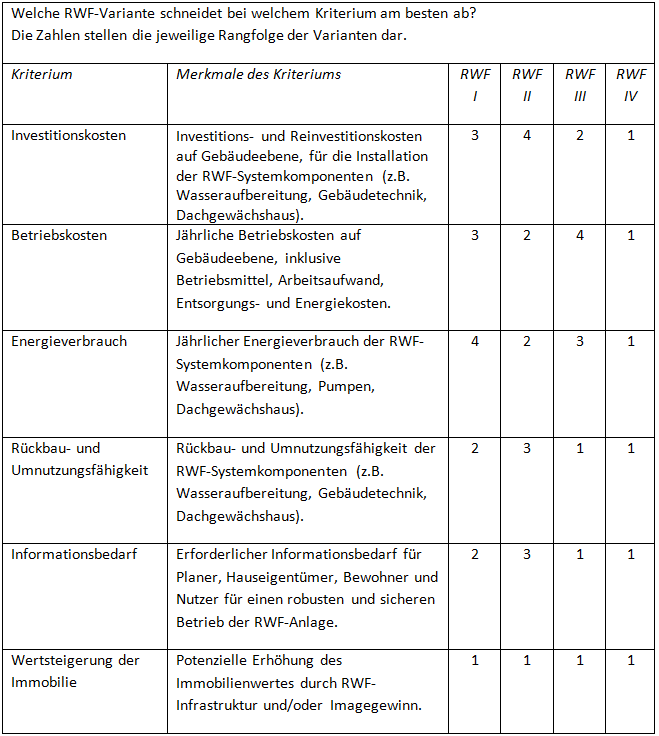 Kriterien und RWF-Varianten aus Sicht der Immobilieneigentümer (* Anmerkung: RWF I: Grauwasser mit Aquaponik, RWF II: Grau- und Schwarzwasser mit Hydroponik, RWF III: Regenwasser mit Aquaponik, RWF IV: Regenwasser mit Hydroponik) (c) RWF