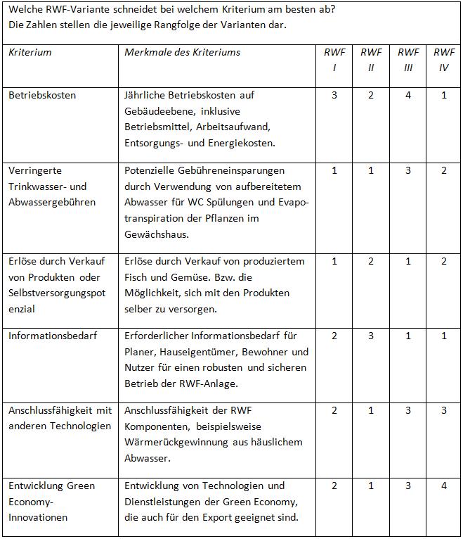 Kriterien und RWF-Varianten aus Sicht der Technologieanbieter (* Anmerkung: RWF I: Grauwasser mit Aquaponik, RWF II: Grau- und Schwarzwasser mit Hydroponik, RWF III: Regenwasser mit Aquaponik, RWF IV: Regenwasser mit Hydropanik). (c) ROOF WATER-FARM, Darstellung: Wolf Raber