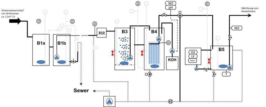 RI-Fließbild der Schwarzwasseraufbereitungsanlage (SWAA). Grafik: Fraunhofer UMSICHT