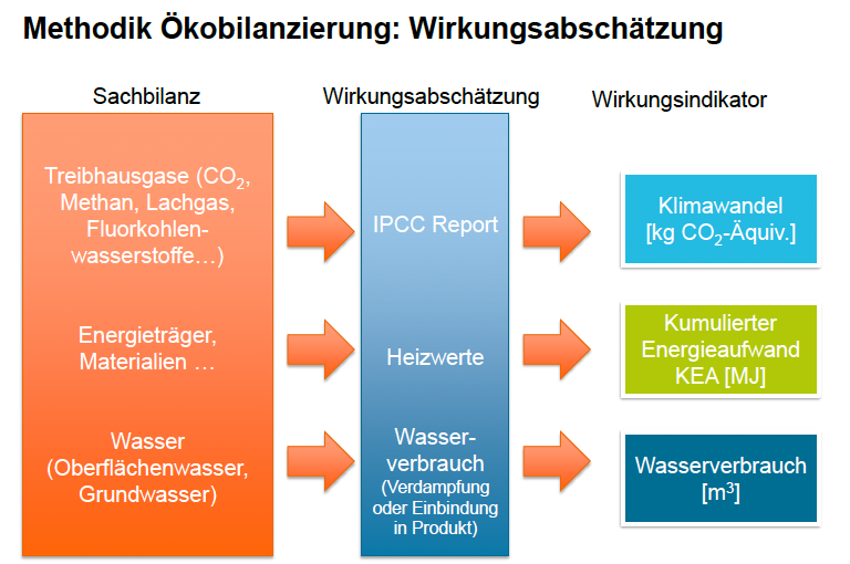 Methodik Ökobilanz. Grafik: Fraunhofer UMSICHT