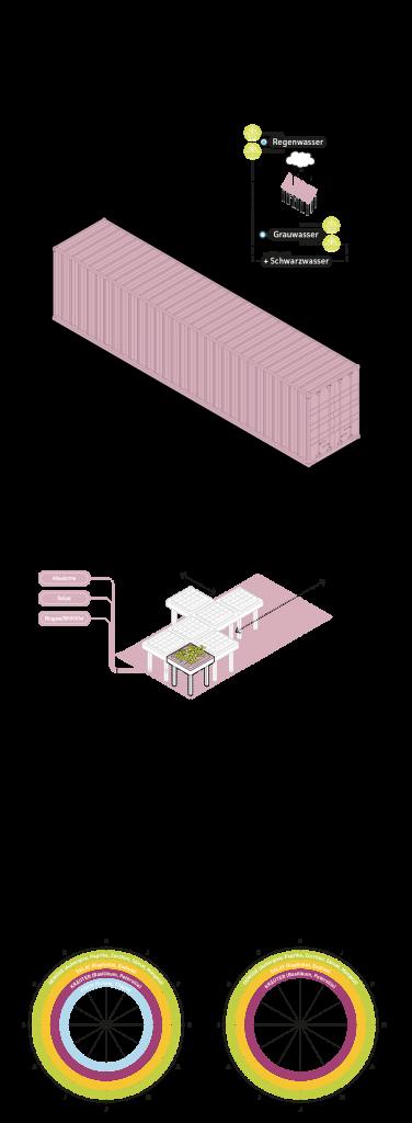 Gebäudetypologie TRANSFORMATIONSBAU. Grafik: Jürgen Höfler