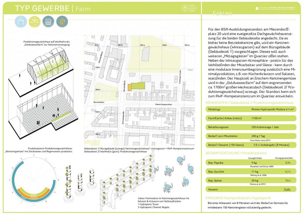 RWF-Gebäudepass Gewerbebau: Produktionsgewächshaus Hydroponik / Farmkarte. (c) ROOF WATER-FARM, Grafik Jürgen Höfler