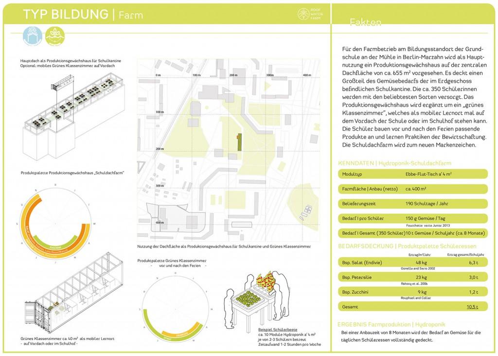 RWF-Gebäudepass Bildungsbau: Produktionsgewächshaus und grünes Klassenzimmer Hydroponik/ Farmkarte. (c) ROOF WATER-FARM, Grafik: Jürgen Höfler