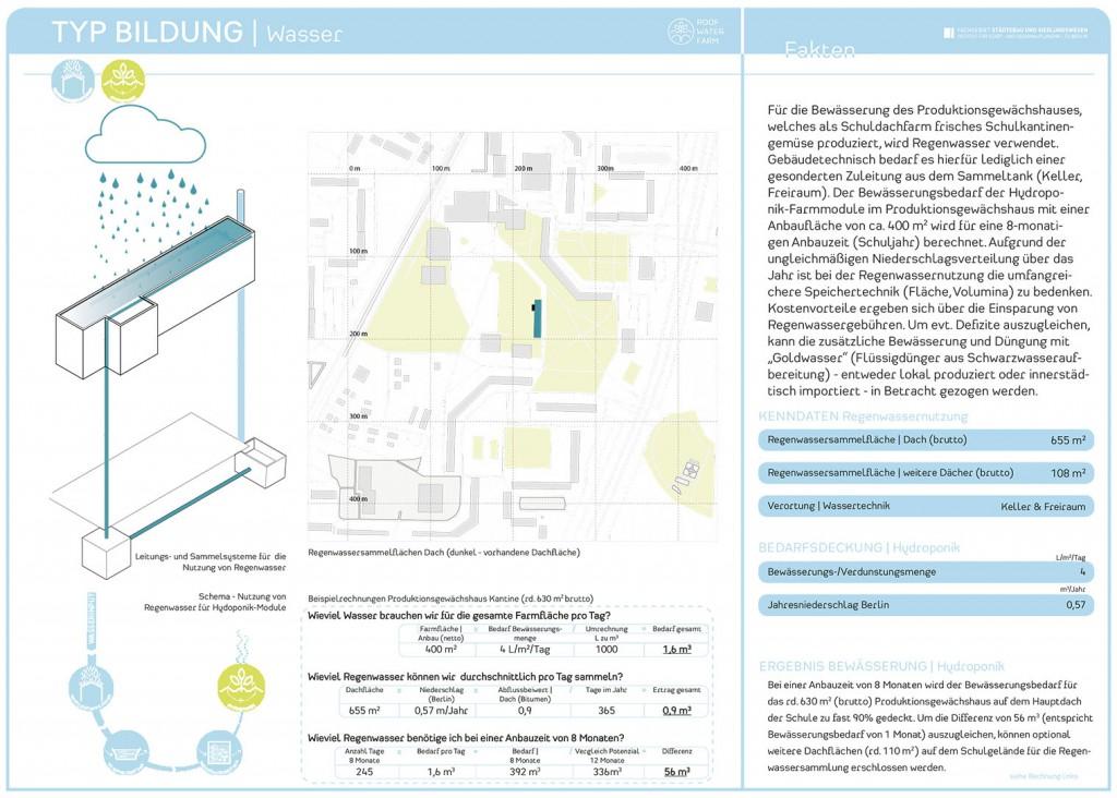 RWF-Gebäudepass Bildungsbau: Produktionsgewächshaus und grünes Klassenzimmer Hydroponik/ Wasserkarte. (c) ROOF WATER-FARM, Grafik: Jürgen Höfler