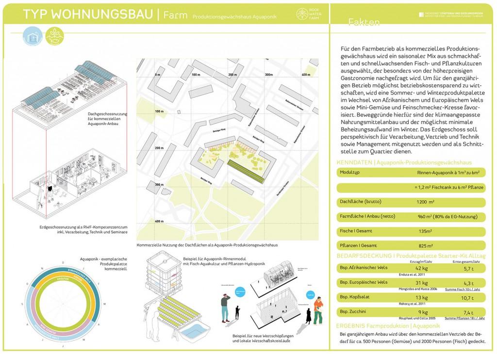 RWF-Gebäudepass Wohnungsbau: Produktionsgewächshaus Aquaponik/ Farmkarte (c) ROOF WATER-FARM, Grafik: Jürgen Höfler