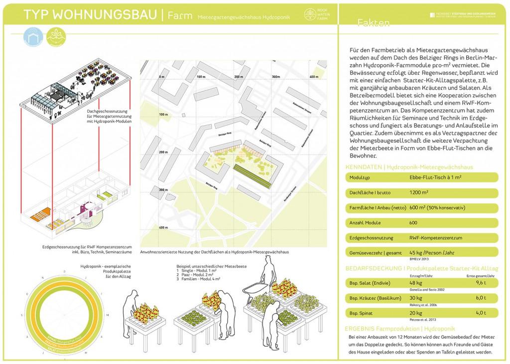 RWF-Gebäudepass Wohnungsbau: Mietergartengewächshaus Hydroponik/ Farmkarte. (c) ROOF WATER-FARM, Grafik: Jürgen Höfler
