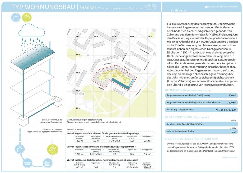 RWF-Gebäudepass Wohnungsbau: Mietergartengewächshaus Hydroponik/ Wasserkarte. Grafik: Jürgen Höfler