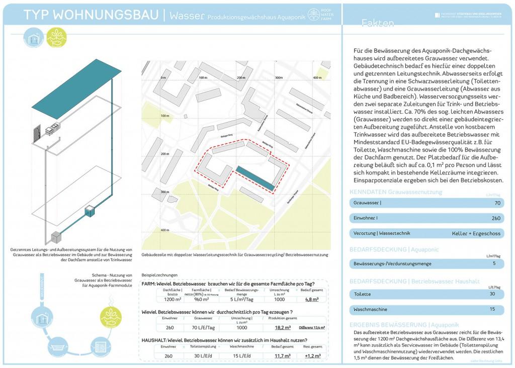 RWF-Gebäudepass Wohnungsbau: Produktionsgewächshaus Aquaponik/ Wasserkarte. (c) ROOF WATER-FARM, Grafik: Jürgen Höfler