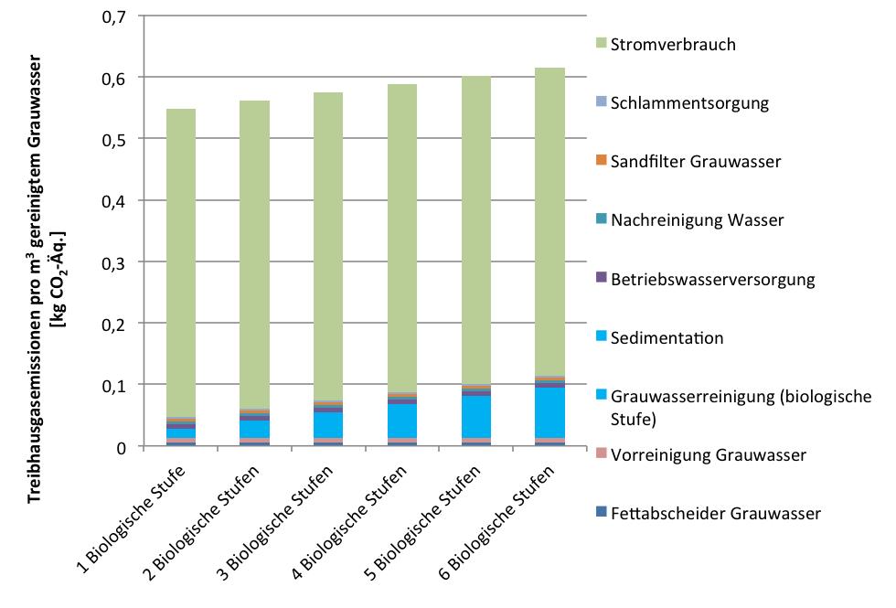 Treibhausgasemissionen für die Aufbereitung je Kubikmeter Grauwasser in Abhängigkeit von der Anzahl der biologischen Stufen (c) RWF