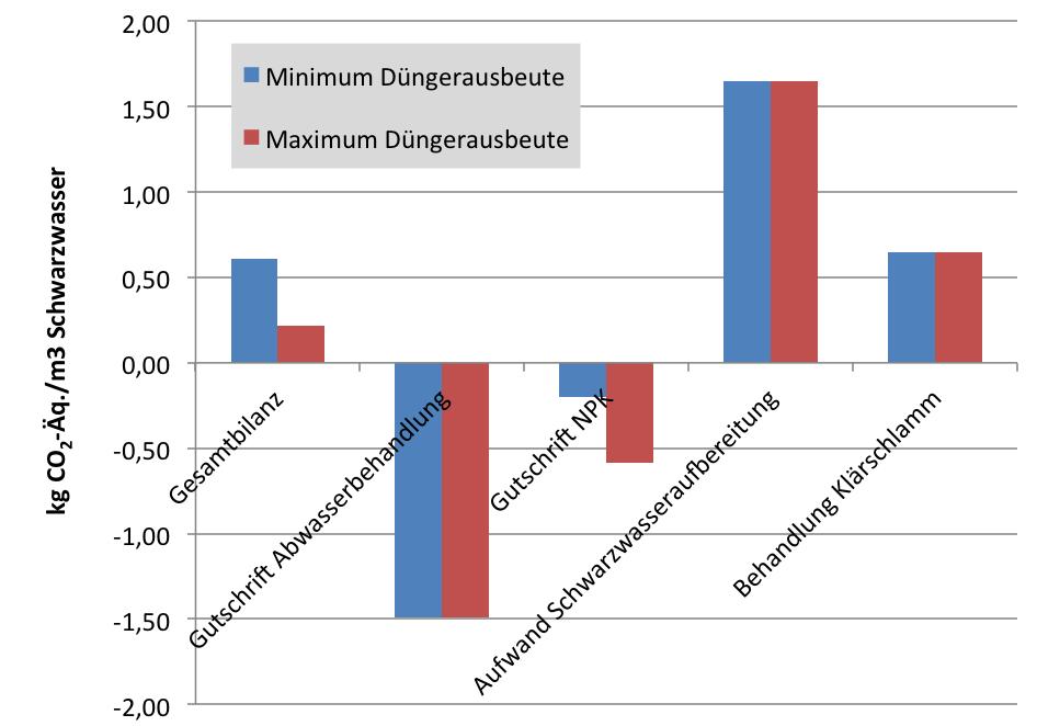 Treibhausgasemissionen und Gutschriften für die Aufbereitung je Kubikmeter Schwarzwasser in Abhängigkeit von der Düngerausbeute. Grafik: Fraunhofer UMSICHT
