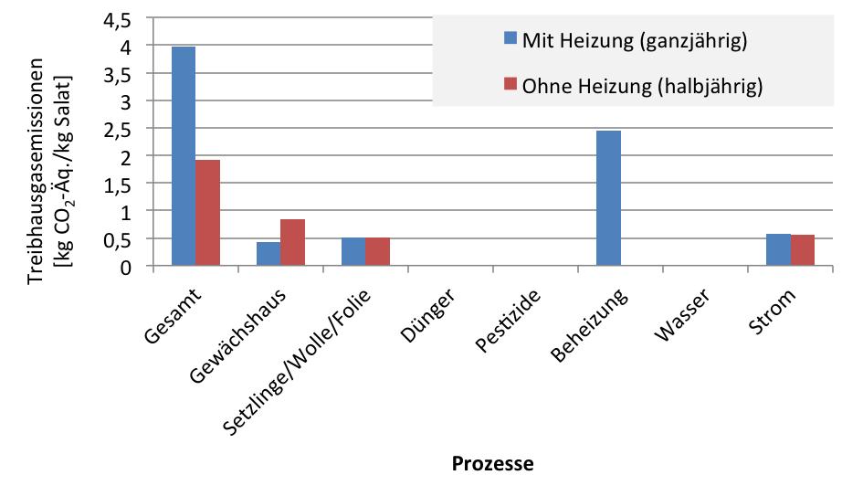 Treibhausgasemissionen der Produktion je kg Blattsalat in einem Gewächshaus für den Fall des halb- und ganzjährigen Betriebs. Grafik: Fraunhofer UMSICHT