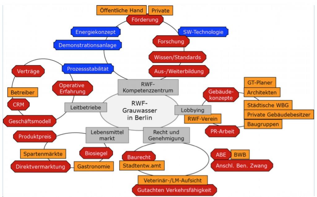 Strategische Ansatzpunkte und Elemente für die Umsetzung und Verbreitung von ROOF WATER-FARM. Grafik: inter 3