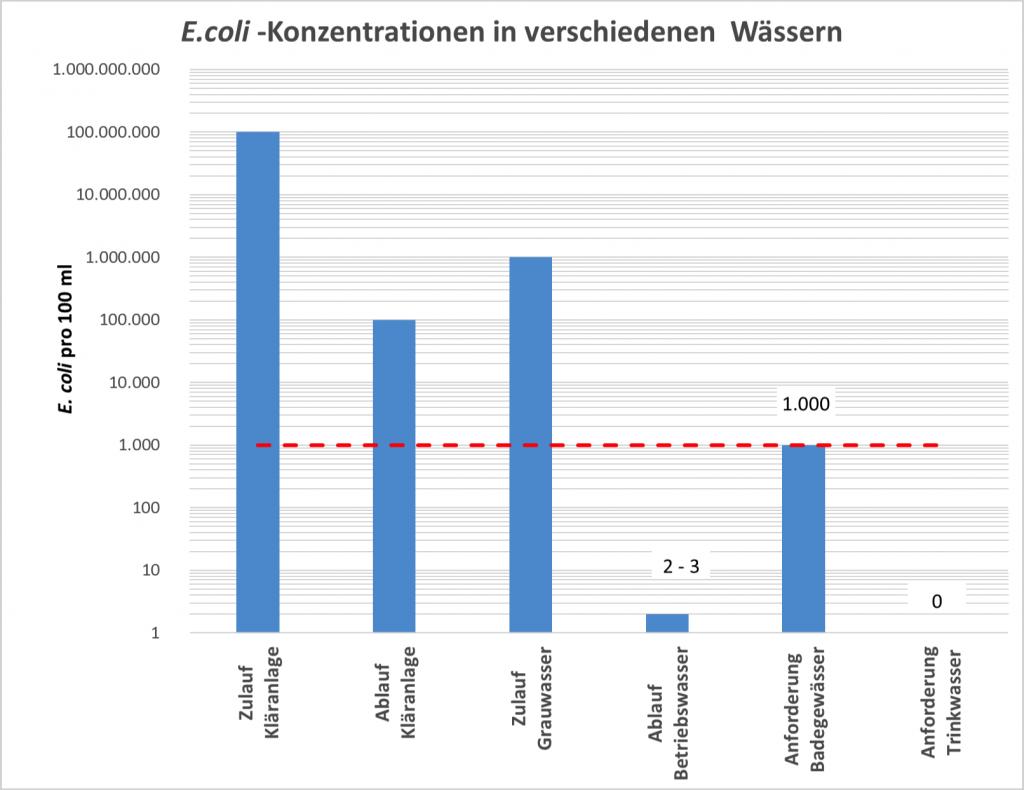 Typische E. coli-Konzentrationen in verschiedenen Wässern. Grafik: Nolde & Partner, Datenbasis: Berliner Wasserbetriebe, EU-Direktiven
