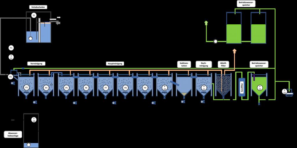 Aufbau der Grauwasserrecyclinganlage und Kennzeichnung der Probenahmestellen. Grafik: Nolde & Partner