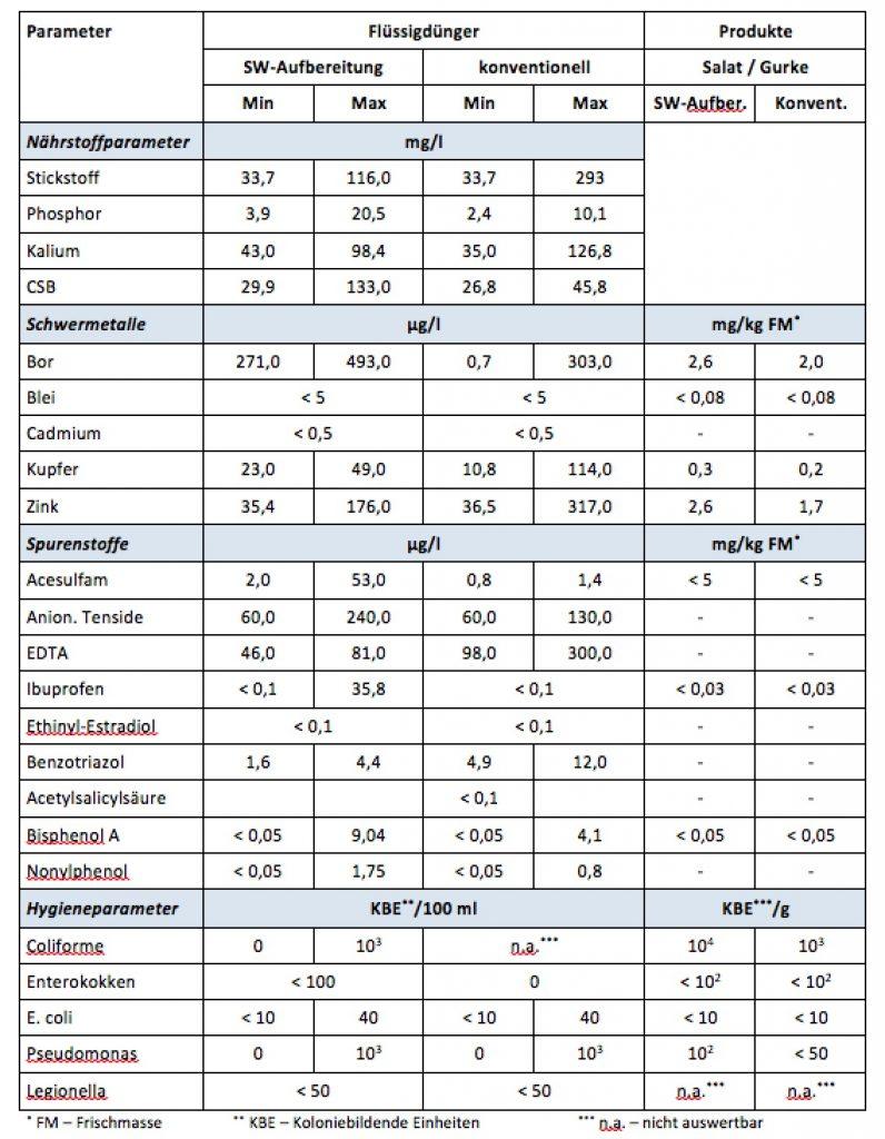 Zusammengefasste Ergebnisse der Hydroponik-Analytik. Quelle: Terra Urbana