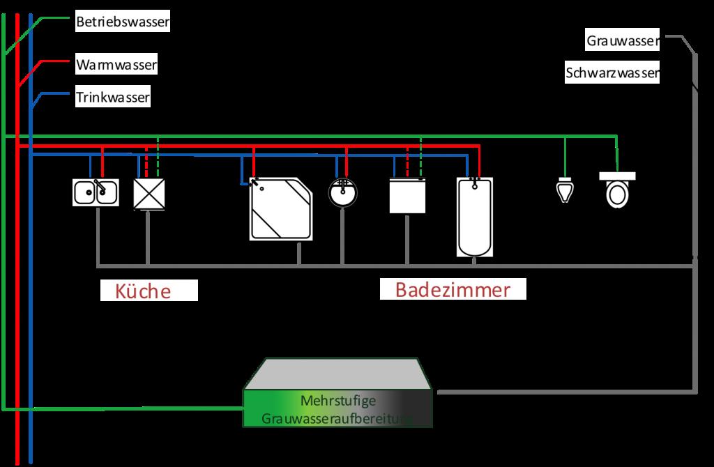 Installationsbeispiel für die Stoffstromtrennung in Grau- und Schwarzwasser in Kombination mit einer dezentralen Betriebswassernutzung im Wohnungsbau. Grafik: Nolde & Partner