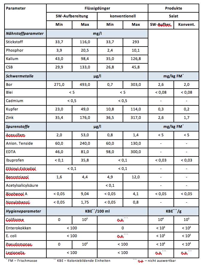Zusammengefasste Ergebnisse der Hydroponik-Analytik (c) RWF