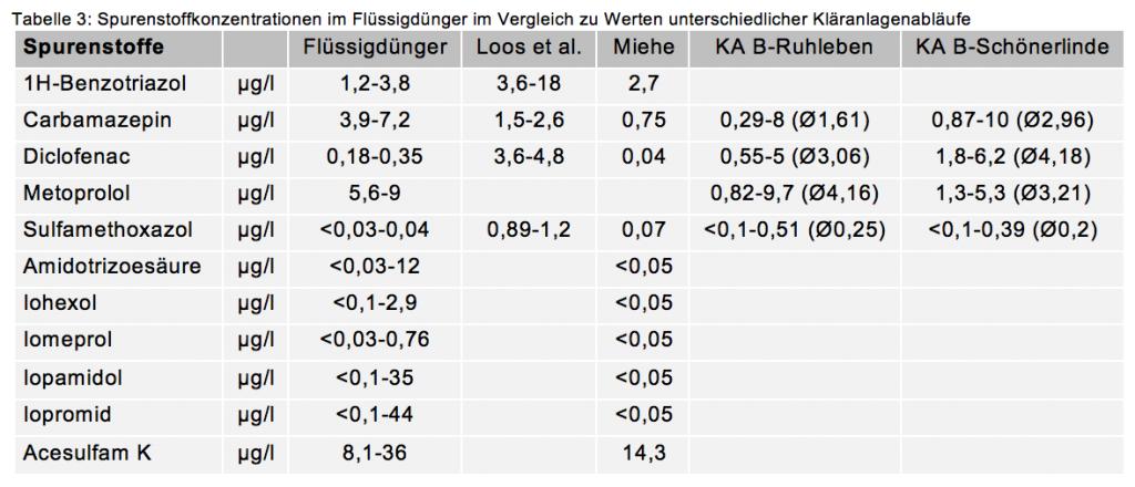 Tabelle 3: Spurenstoffkonzentrationen im Flüssigdünger im Vergleich zu Werten unterschiedlicher Kläranlagenabläufe (c) RWF
