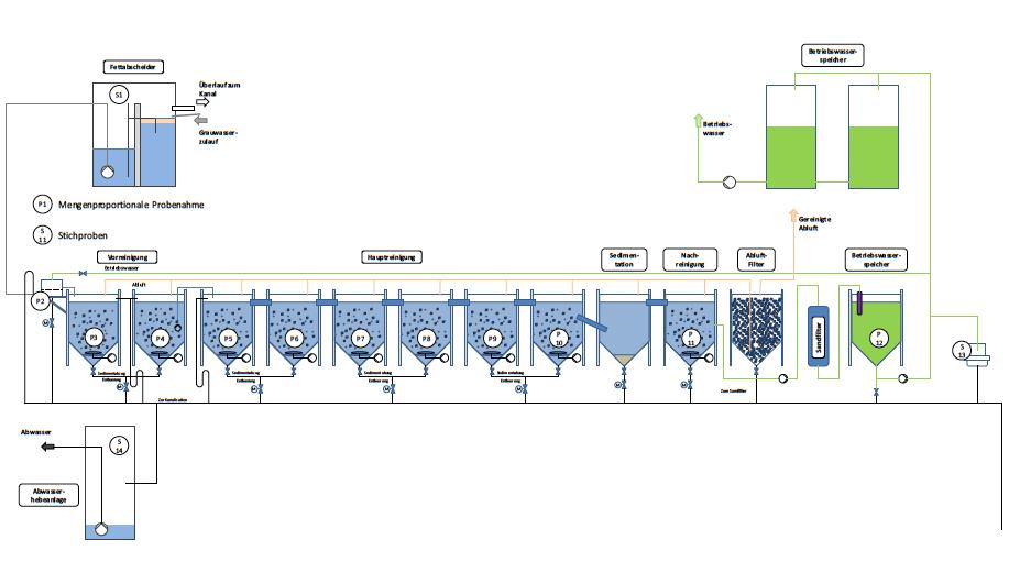Module Grauwasseraufbereitung Block 6. (c) ROOF WATER-FARM, Grafik: Nolde & Partner
