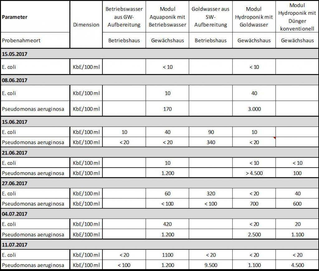 Ergebnisse der Flüssigdünger-Analytik, Hygieneparametermessungen. Quelle: Terra Urbana
