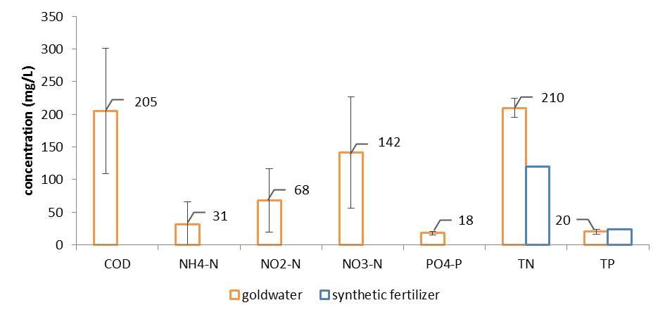 Konzentration von COD, Stickstoff und Phosphor über den gesamten Versuchszeitraum. (c) ROOF WATER-FARM, Quelle: Fraunhofer UMSICHT