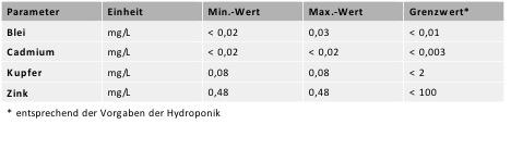 Tabelle Schwermetalle im Flüssigdünger im Vergleich Kläranlagenabläufe (Auszug aus den Analysen vom Juli bis Oktober 2015. (c) ROOF WATER-FARM, Quelle: Fraunhofer UMSICHT