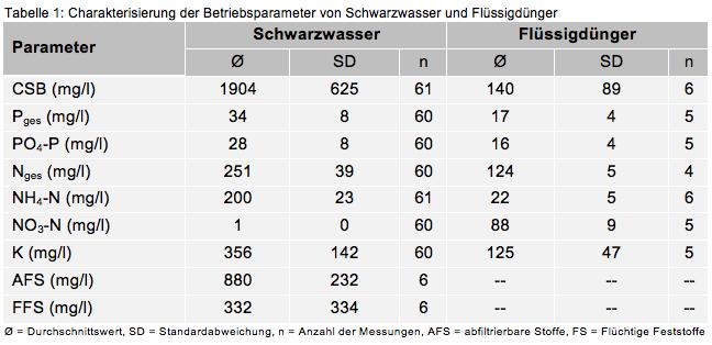 Tabelle 1: Charakterisierung der Betriebsparameter von Schwarzwasser und Flüssigdünger (c) RWF