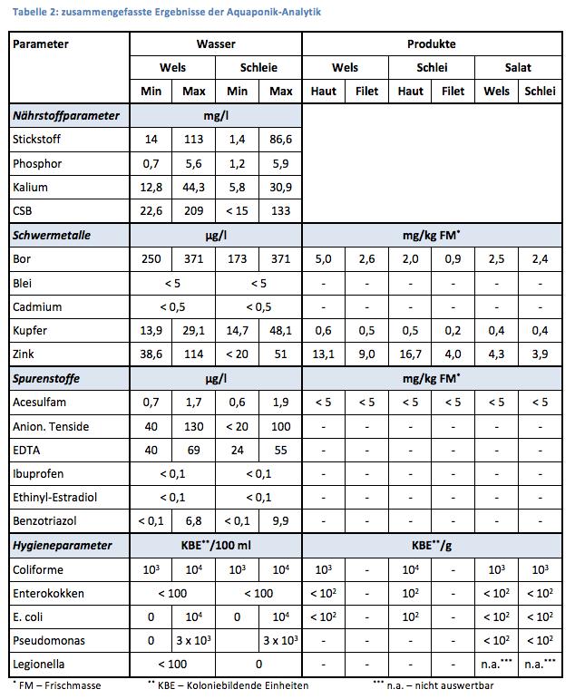 Zusammengefasste Ergebnisse der Aquaponik-Analytik (c) RWF