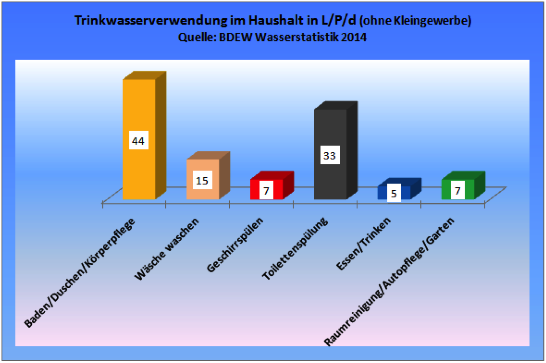 Trinkwasserverwendung im Haushalt (Daten nach Angaben des BDEW vom 30.07.2015). Grafik: Nolde & Partner