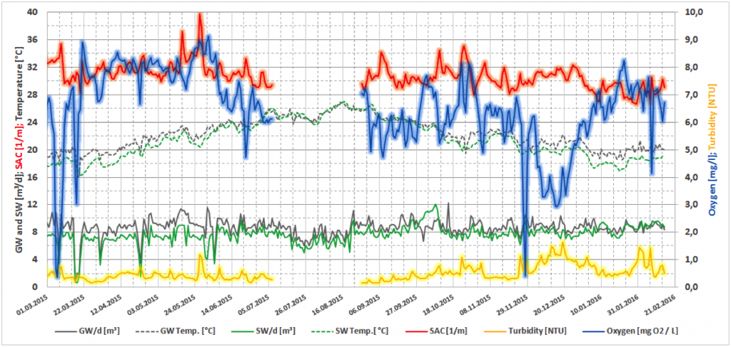 Auswertungsbeispiel: 12-monatiges Online-Monitoring (c) ROOF WATER-FARM, Grafik: Nolde & Parner