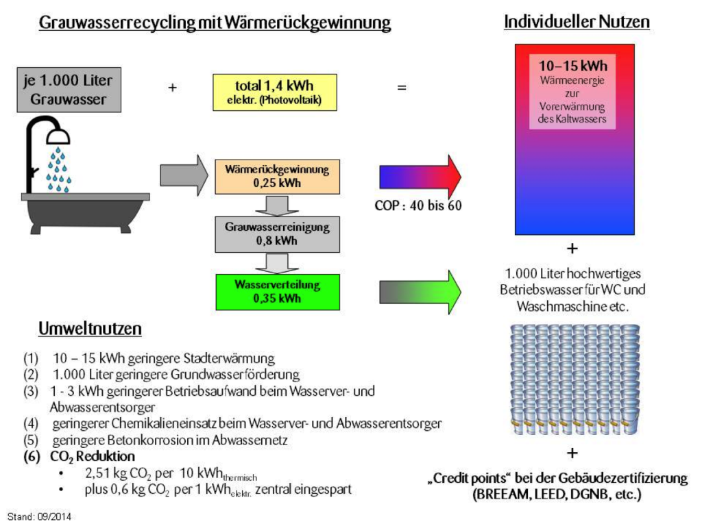 Energetische Betrachtung einer energiepositiven Grauwasserrecyclinganlage (c) ROOF WATER-FARM, Grafik: Nolde & Parner
