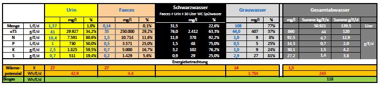 Recyclingpotenziale in den einzelnen Fraktionen des häuslichen Abwassers (c) RWF