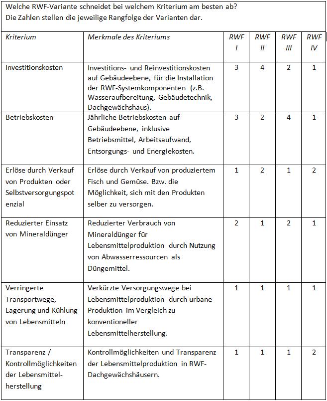 Kriterien und RWF-Varianten aus Sicht der urbanen Landwirte (* Anmerkung: RWF I: Grauwasser mit Aquaponik, RWF II: Grau- und Schwarzwasser mit Hydroponik, RWF III: Regenwasser mit Aquaponik, RWF IV: Regenwasser mit Hydroponik) (c) RWF