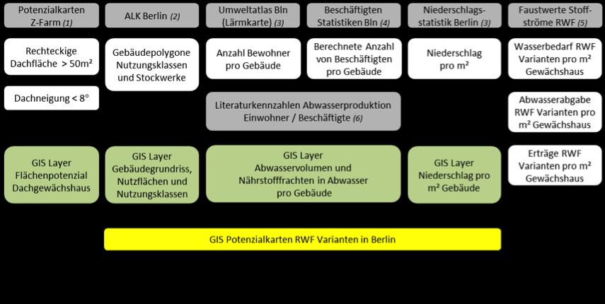 Vorgehensweise zur Untersuchung der berlinweiten Dachflächenpotenziale. (c) ROOF WATER-FARM, Grafik: inter 3