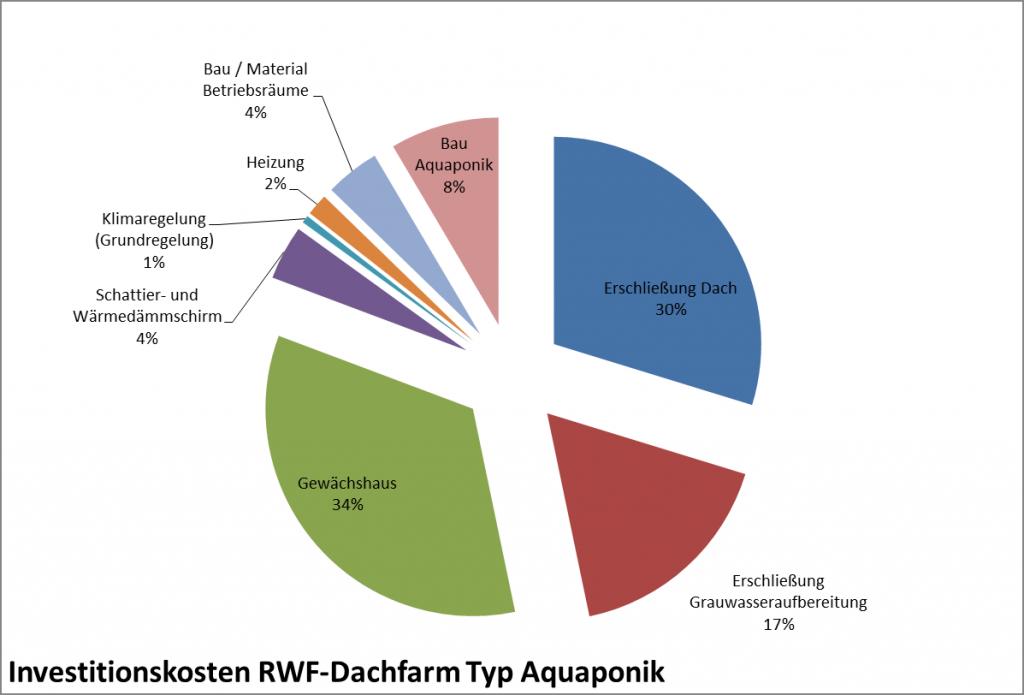 Investitionskosten Aquaponik, Rechenbeispiel. (c) ROOF WATER-FARM, Grafik: Terra Urbana GmbH