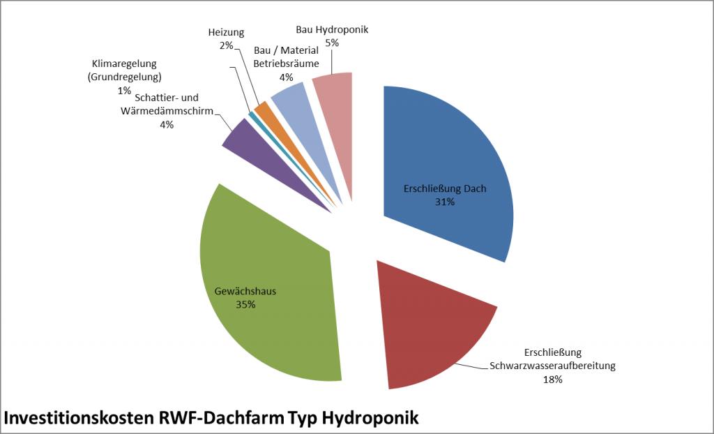 Investitionskosten Hydroponik, Beispielsrechnung. (c) ROOF WATER-FARM, Grafik: Terra Urbana GmbH