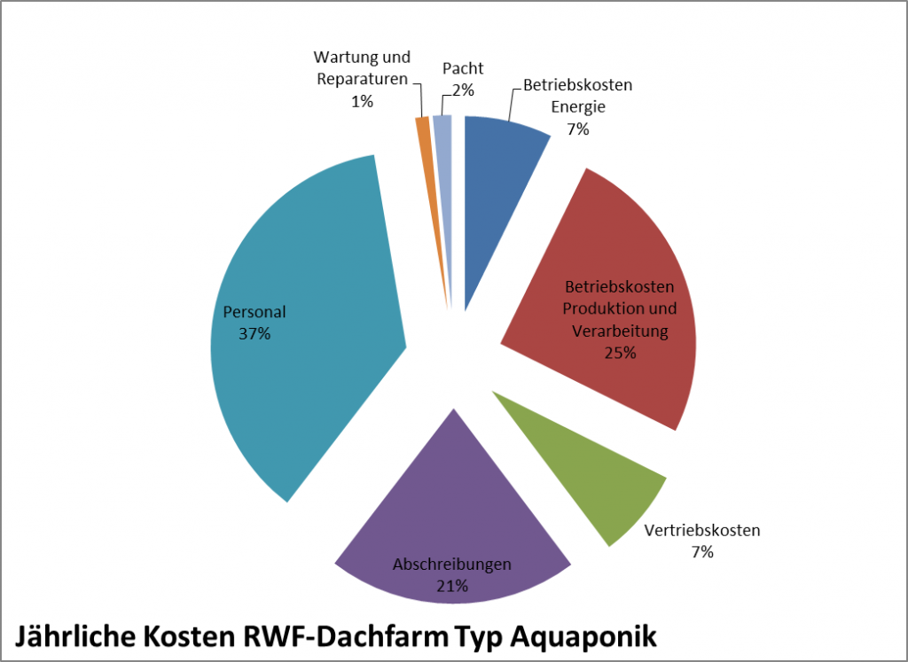 Jährliche Kosten Aquaponik, Rechenbeispiel. (c) ROOF WATER-FARM, Grafik: Terra Urbana GmbH