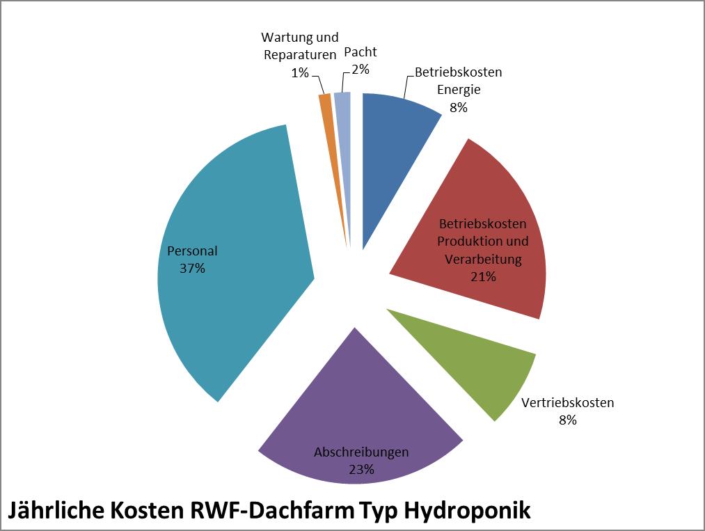 Jährliche Kosten Hydroponik, Beispielsrechnung. (c) ROOF WATER-FARM, Grafik: Terra Urbana GmbH